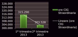 ammortizzatori-sociali.vigilanza-privata-2-trm-2013