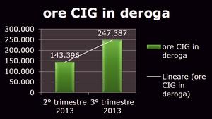 cig-in-deroga-2013